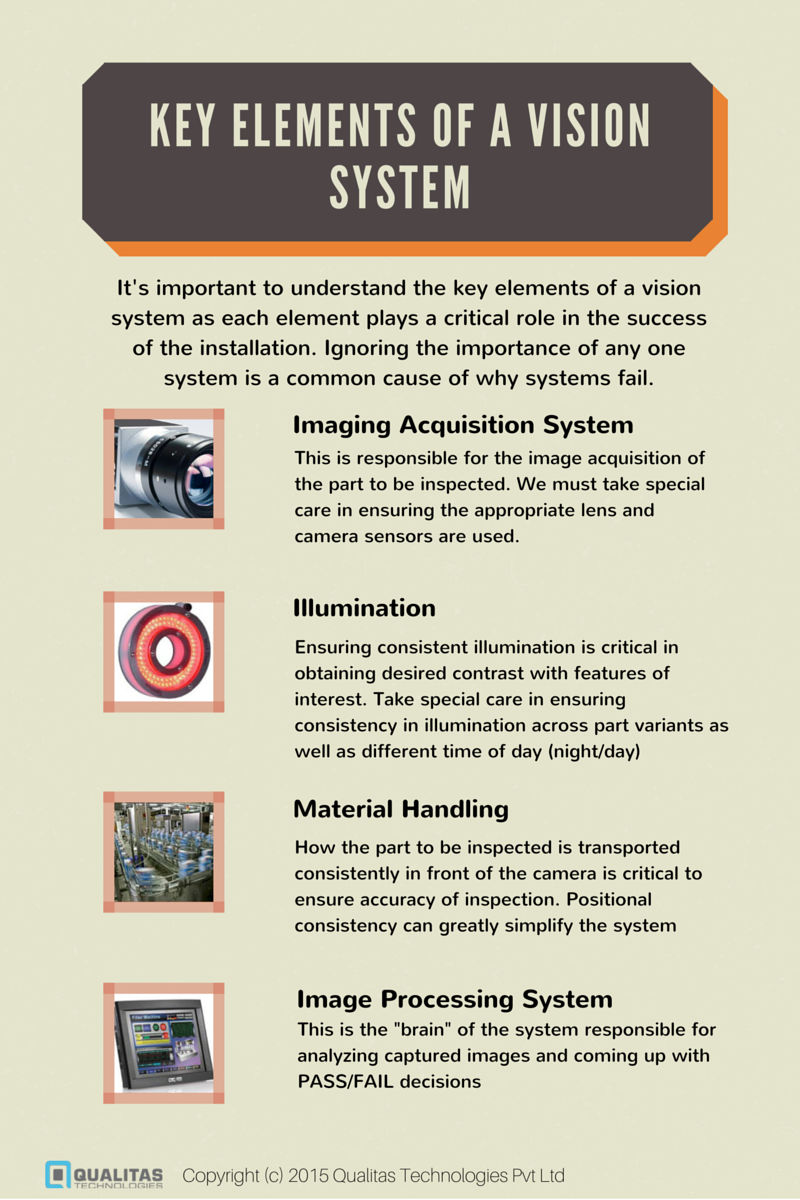 KEY Elements of a VISION SYSTEM