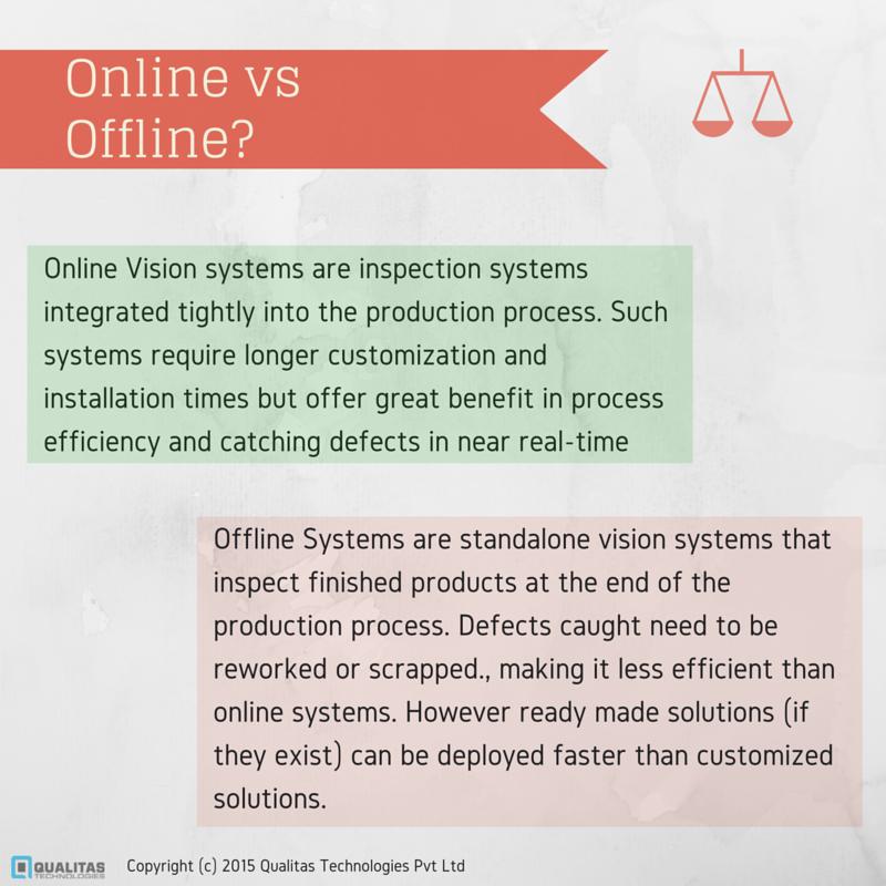 Online vs Offline-
