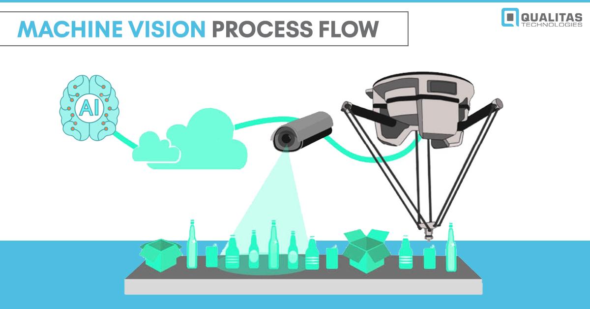 Machine Vision Process Flow
